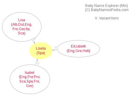 Baby Name Explorer for Liseta
