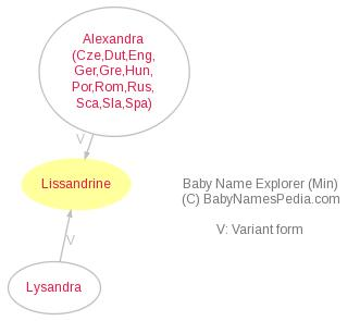 Baby Name Explorer for Lissandrine