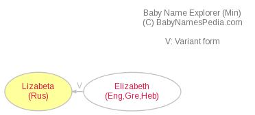 Baby Name Explorer for Lizabeta