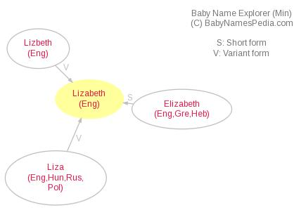 Baby Name Explorer for Lizabeth