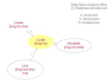 Baby Name Explorer for Lizeth