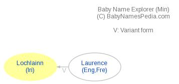 Baby Name Explorer for Lochlainn