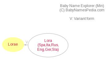Baby Name Explorer for Lorae
