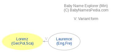 Baby Name Explorer for Lorenz