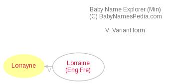 Baby Name Explorer for Lorrayne