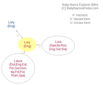 Baby Name Explorer for Lory
