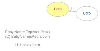 Baby Name Explorer for Loto