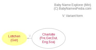 Baby Name Explorer for Lottchen