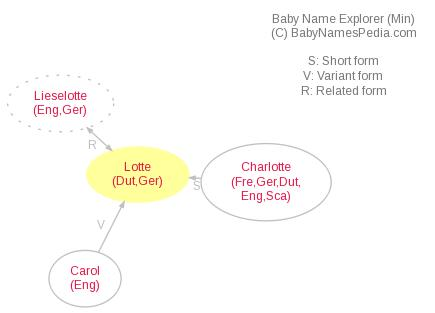 Baby Name Explorer for Lotte