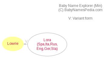 Baby Name Explorer for Lowrie