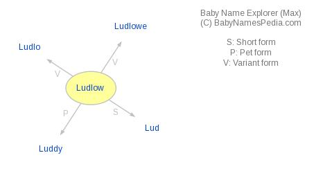Baby Name Explorer for Ludlow