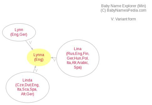 Baby Name Explorer for Lynna