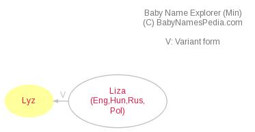 Baby Name Explorer for Lyz