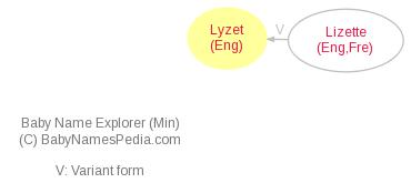 Baby Name Explorer for Lyzet