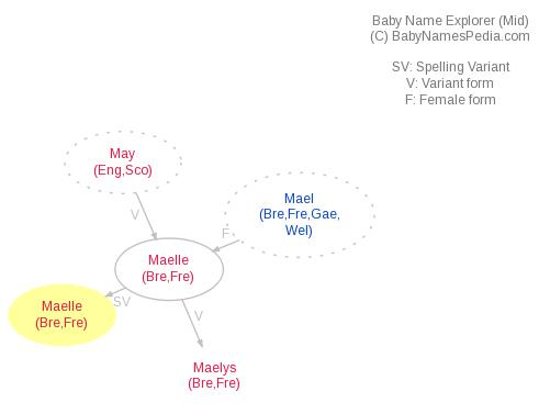Baby Name Explorer for Maëlle
