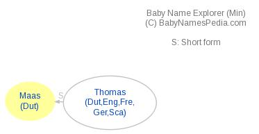 Baby Name Explorer for Maas