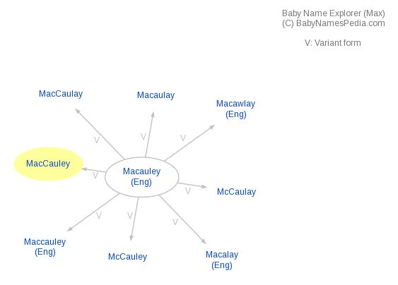 Baby Name Explorer for MacCauley