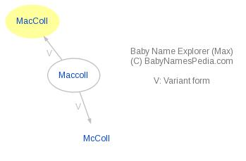 Baby Name Explorer for MacColl