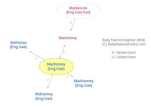 Baby Name Explorer for MacKinney