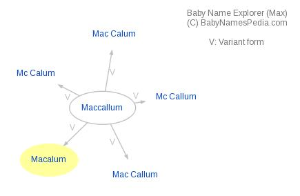 Baby Name Explorer for Macalum
