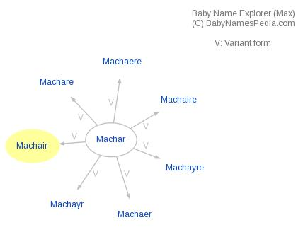 Baby Name Explorer for Machair