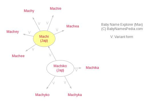 Baby Name Explorer for Machi