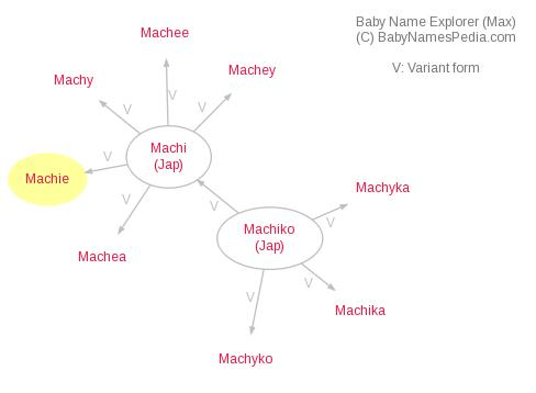 Baby Name Explorer for Machie