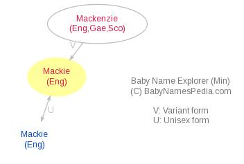Baby Name Explorer for Mackie