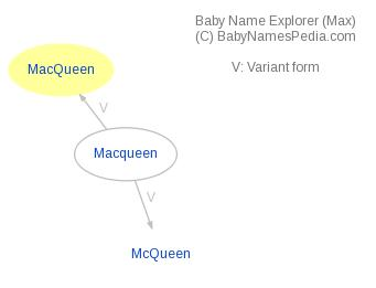 Baby Name Explorer for Macqueen