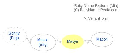 Baby Name Explorer for Macyn
