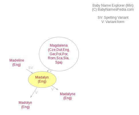 Baby Name Explorer for Madalyn