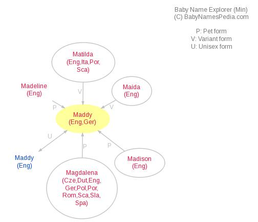 Baby Name Explorer for Maddy