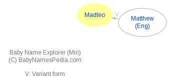 Baby Name Explorer for Madteo