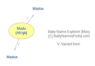 Baby Name Explorer for Madu