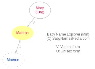 Baby Name Explorer for Maeron
