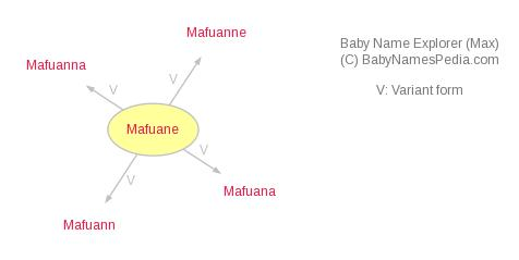 Baby Name Explorer for Mafuane