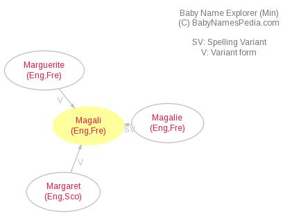 Baby Name Explorer for Magali