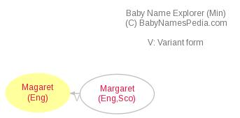 Baby Name Explorer for Magaret