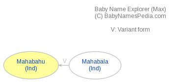 Baby Name Explorer for Mahabahu
