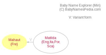 Baby Name Explorer for Mahaut