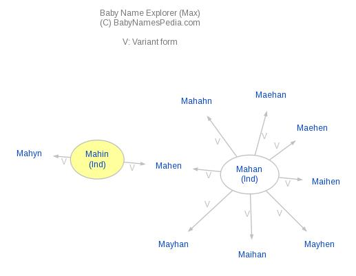 Baby Name Explorer for Mahin