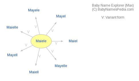 Baby Name Explorer for Maiele