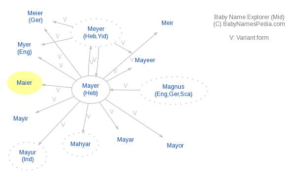 Baby Name Explorer for Maier