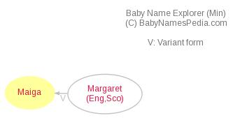 Baby Name Explorer for Maiga