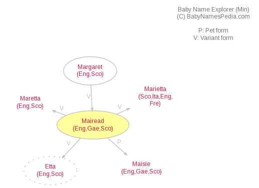 Baby Name Explorer for Mairead