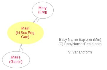 Baby Name Explorer for Mairi