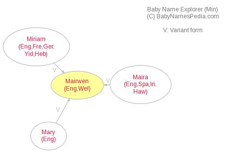 Baby Name Explorer for Mairwen