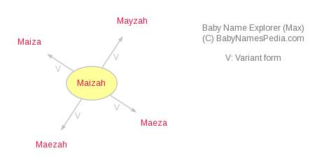 Baby Name Explorer for Maizah