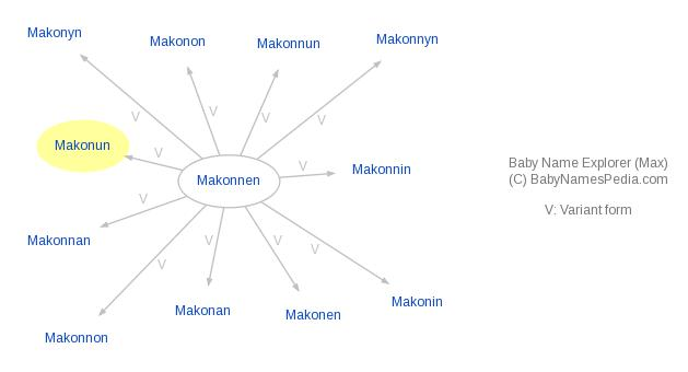 Baby Name Explorer for Makonun