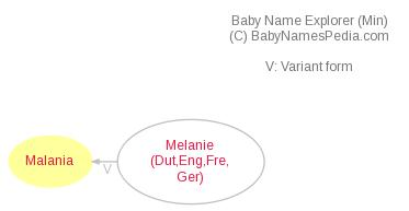 Baby Name Explorer for Malania